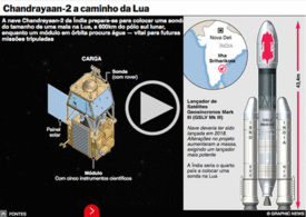 ESPAÇO: Missão lunar Chandrayaan-2 Moon interactivo infographic