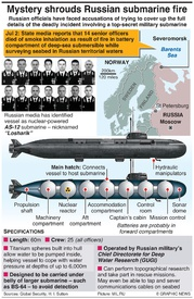 DISASTERS: Fire-hit Russian submarine infographic