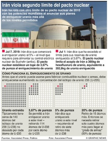IRÁN: Restricciones del pacto nuclear  infographic