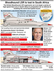 SCIENCE: Bloodhound land speed record project infographic