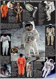 WELTRAUM: Evolution der Raumanzüge infographic
