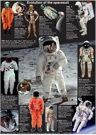 SPACE: Evolution of the spacesuit (1) infographic