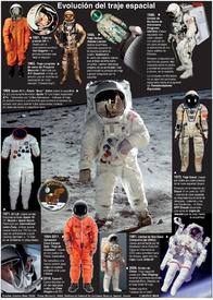 ESPACIO: Evolución del traje espacial infographic