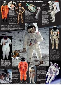 RUIMTEVAART: Evolutie van het ruimtepak infographic