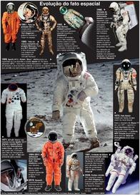 ESPAÇO: Evolução do fato espacial infographic