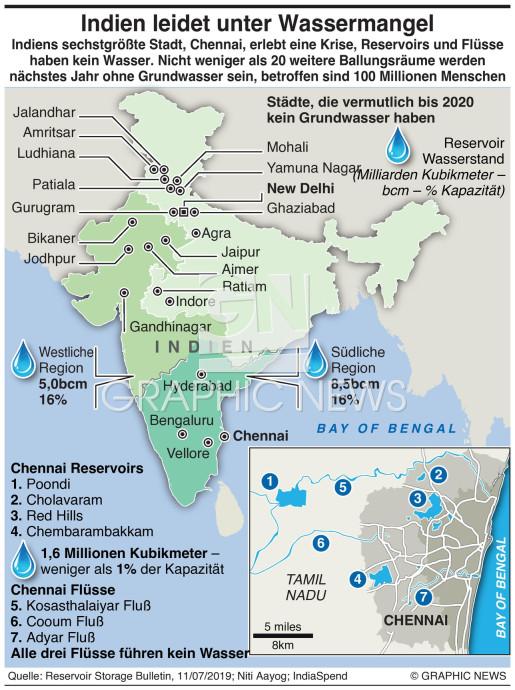 Indiens Wasserkrise infographic