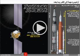 فضاء: مهمة أرتميس إلى القمر وما بعده - رسم تفاعلي infographic