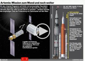WELTRAUM: Artemis - Mission zum Mond und noch weiter interactive infographic infographic