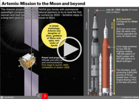 SPACE: Artemis - mission to the moon and beyond interactive infographic infographic