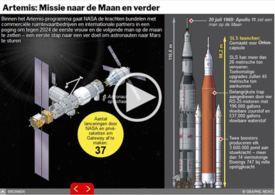 RUIMTEVAART: Artemis - missie naar de Maan en verder interactive infographic infographic