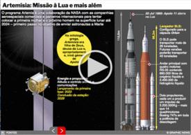 ESPAÇO: Artemísia - missão à Lua e mais além interactivo infographic infographic