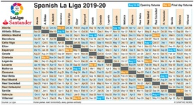 SOCCER: Spanish La Liga fixtures 2019-20 infographic