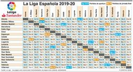 SOCCER: Partidos de La Liga Española 2019-20 infographic