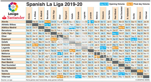 Spanish La Liga fixtures 2019-20 infographic