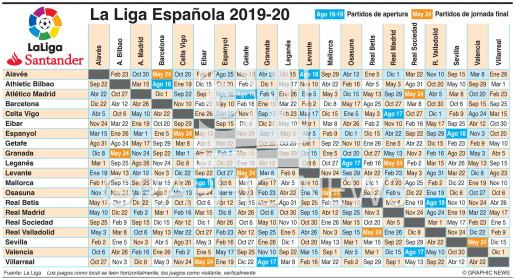 Partidos de La Liga Española 2019-20 infographic
