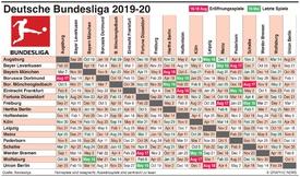 FUSSBALL: Deutsche Bundesliga Spielpaarungen 2019-20 infographic