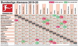SOCCER: Partidos de la Bundesliga Alemana 2019-20 (1) infographic