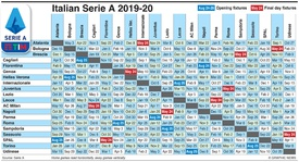 SOCCER: Italian Serie A fixtures 2019-20 infographic