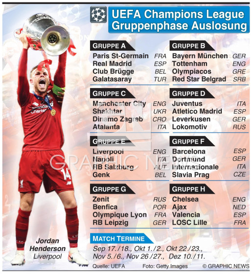 Champions League Auslosung Gruppenphase 2019-20 infographic