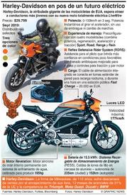 MOTOCICLETAS: La moto eléctrica LiveWire de Harley-Davidson infographic