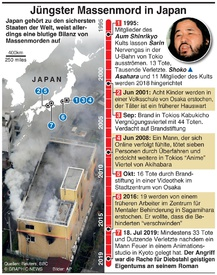 VERBRECHEN: Massenmorde in Japan infographic