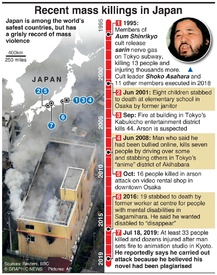 CRIME: Mass killings in Japan infographic