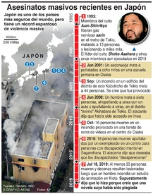 CRIMEN: Asesinatos masivos en Japón infographic