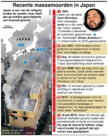 MISDAAD: Massamoorden in Japan infographic