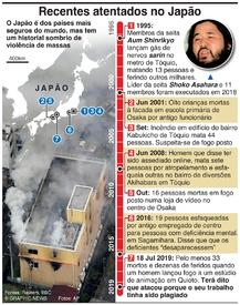 CRIME: Atentados no Japão infographic