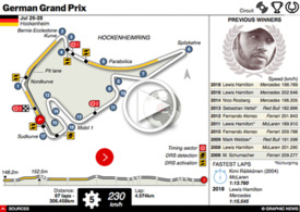 F1: German GP interactive 2019 infographic