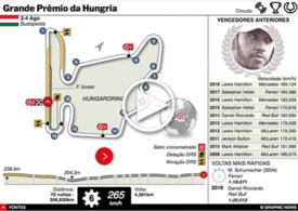 F1: GP da Hungria interactivo 2019 infographic