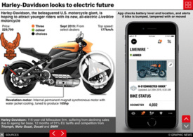 MOTORING: Harley-Davison LiveWire electric motorcycle interactive infographic