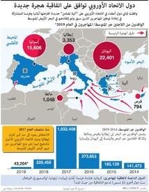 الاتحاد الأوروبي: مخطط جديد لتخصيص المهاجرين infographic
