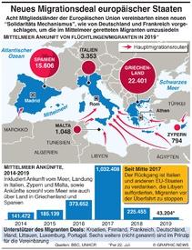 EU: Neues Schema für Aufteilung von Migranten infographic