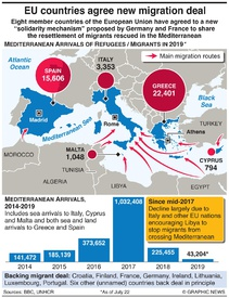 EU: New scheme to allocate migrants infographic
