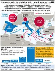 UE: Novo acordo de recolocação de migrantes infographic