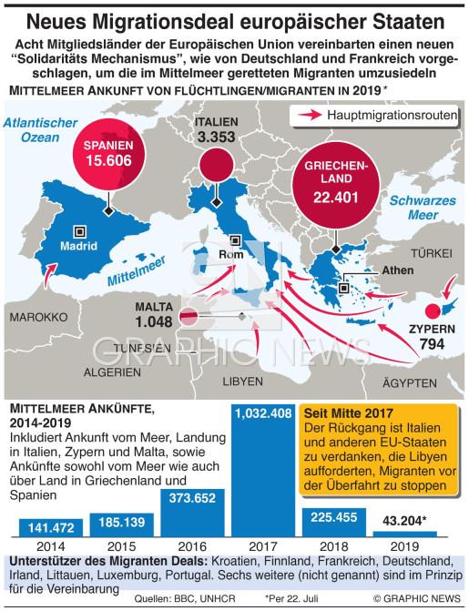 Neues Schema für Aufteilung von Migranten infographic