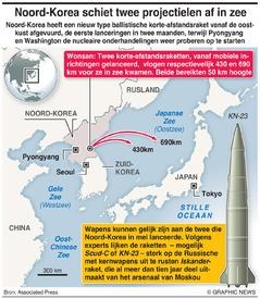 NOORD- KOREA: Lancering nieuwe korte-afstandsraket infographic