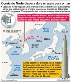 COREIA DO NORTE: Novo míssil de curto alcance infographic