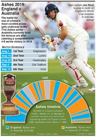 CRICKET: Ashes schedule 2019 infographic