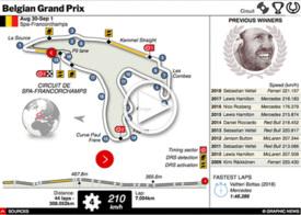 F1: Belgian GP interactive 2019 infographic