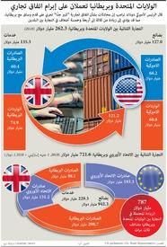 أعمال: اتفاق تجاري بين واشنطن ولندن لما بعد بركسيت infographic