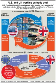 BUSINESS: U.S.-UK post-brexit trade deal infographic