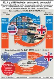 NEGOCIOS: Pacto comercial post-Brexit EUA-RU infographic