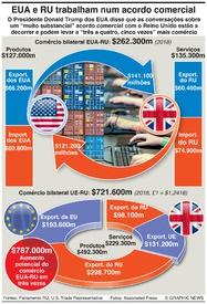 NEGÓCIOS: Acordo comercial EUA-RU pós-Brexit infographic