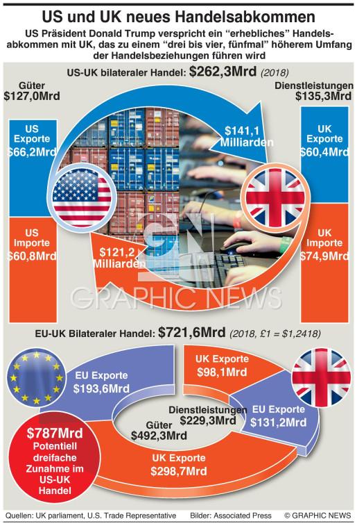 U.S.-UK Nach-Brexit Handelsabkommen infographic