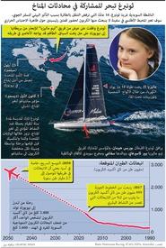 تغير المناخ: ثونبرغ تبحر للمشاركة في محادثات المناخ infographic