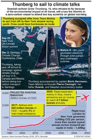 CLIMATE CHANGE: Thunberg to sail to climate talks infographic