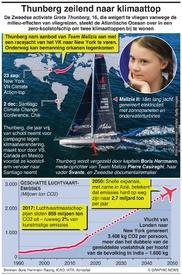 KLIMAATVERANDERING: Thunberg zeilend naar klimaattop infographic