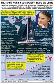 CLIMA: Thunberg viaja à vela para cimeira do clima infographic